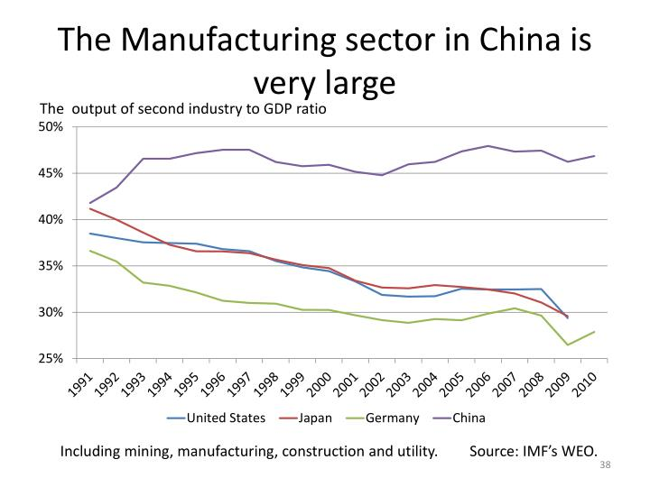 The Manufacturing sector in China is very large