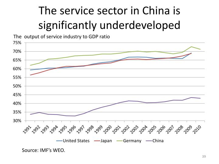 The service sector in China is significantly underdeveloped