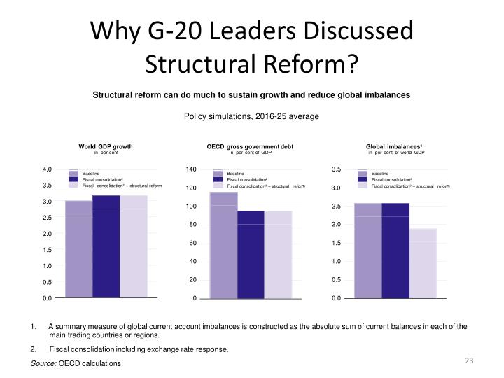 Why G-20 Leaders Discussed