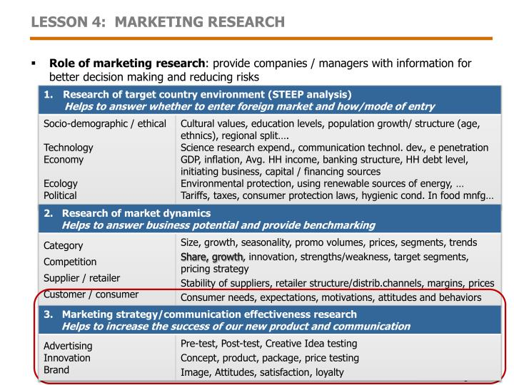 the importance of market research essay