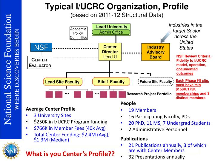 Typical I/UCRC Organization, Profile