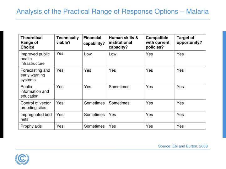 Analysis of the Practical Range of Response Options – Malaria