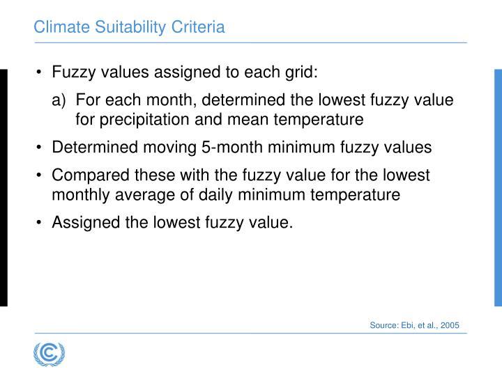 Climate Suitability Criteria