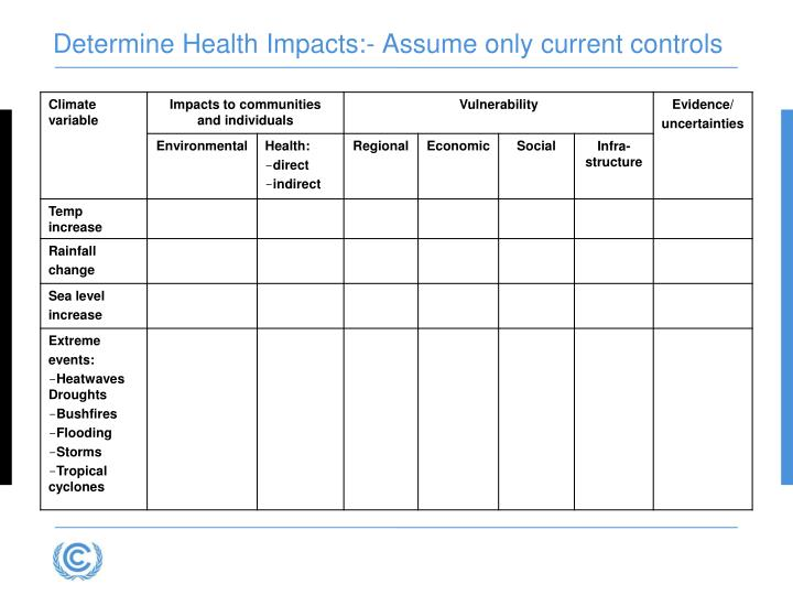 Determine Health Impacts:- Assume only current controls