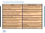 flooding indirect health effects