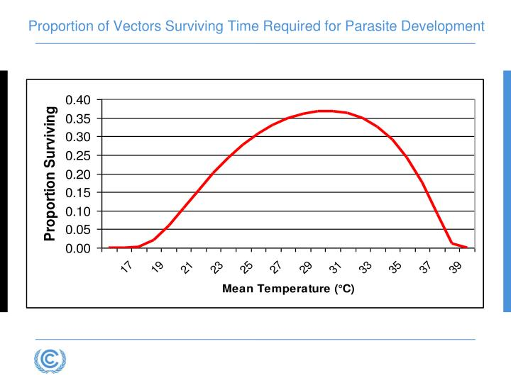 Proportion of Vectors Surviving Time Required for Parasite Development