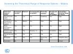 screening the theoretical range of response options malaria