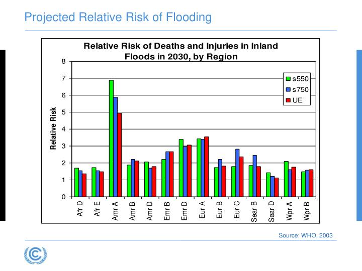 Projected Relative Risk of Flooding