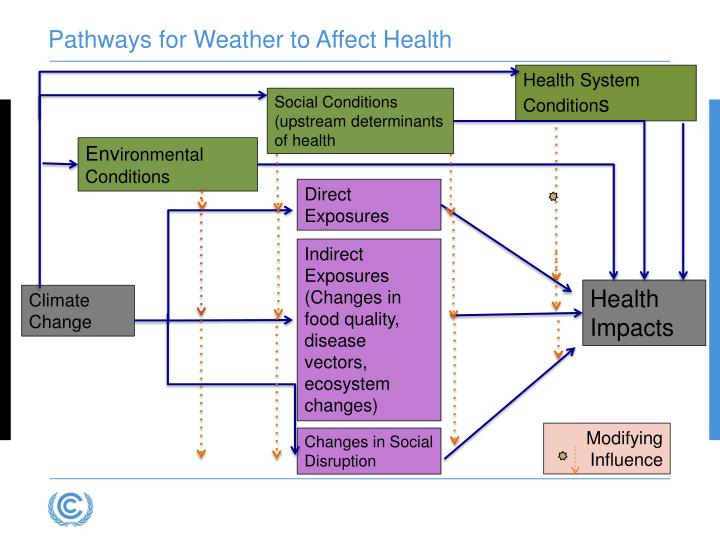 Pathways for Weather to Affect Health