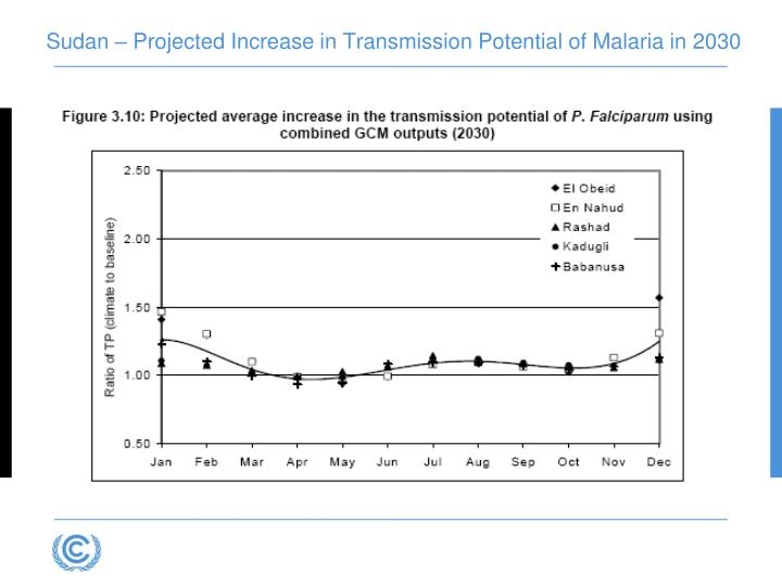 Sudan – Projected Increase in Transmission Potential of Malaria in 2030