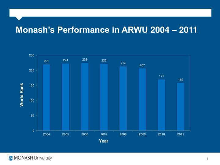 Monash's Performance in ARWU