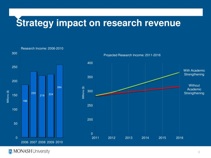 Strategy impact on research revenue