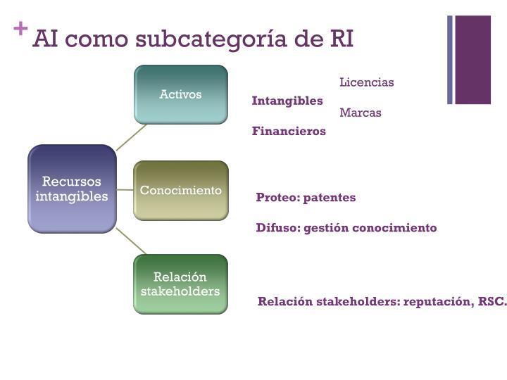 AI como subcategoría de RI