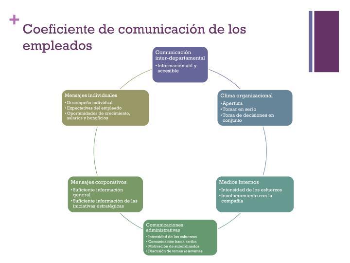 Coeficiente de comunicación de los empleados