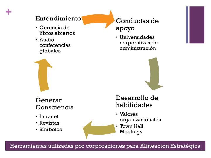Herramientas utilizadas por corporaciones para Alineación Estratégica