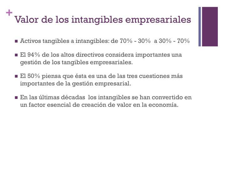 Valor de los intangibles empresariales