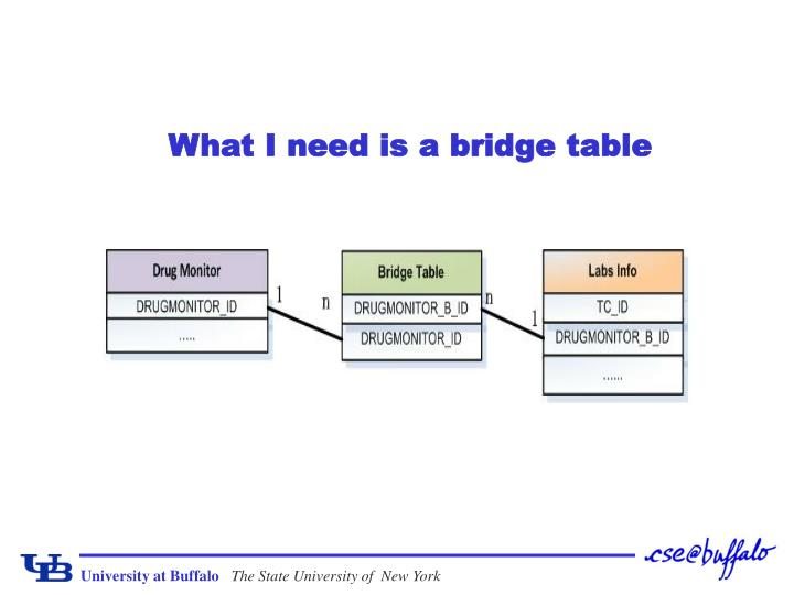 What I need is a bridge table