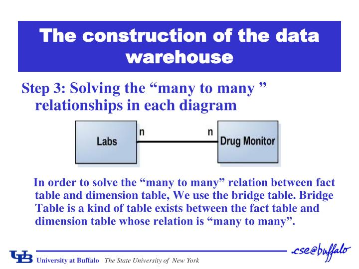 The construction of the data warehouse