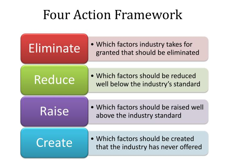 Four Action Framework