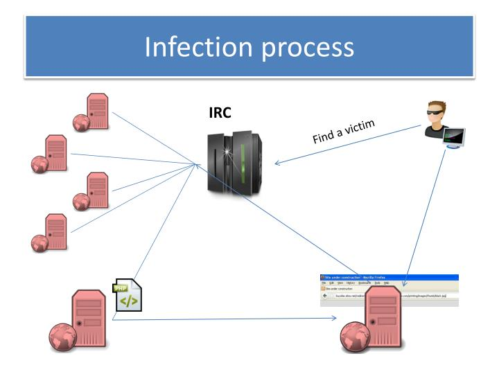 Infection process