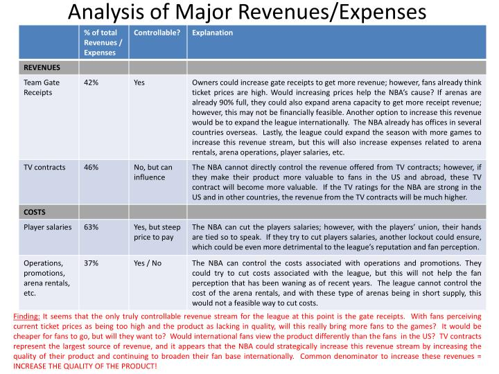 Analysis of Major Revenues/Expenses