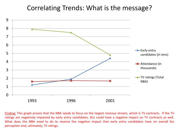 Correlating Trends: What is the message?