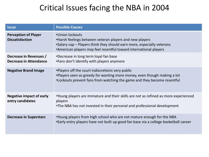 Critical Issues facing the NBA in 2004