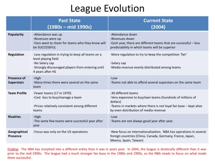 League Evolution