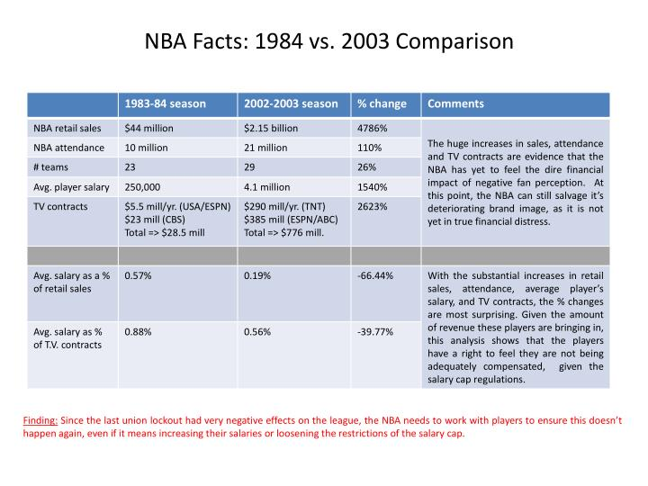 NBA Facts: 1984 vs. 2003 Comparison