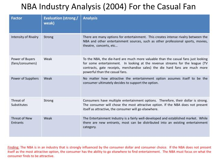 NBA Industry Analysis (2004) For the Casual Fan