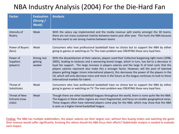 NBA Industry Analysis (2004) For the Die-Hard Fan