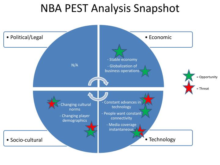 NBA PEST Analysis Snapshot