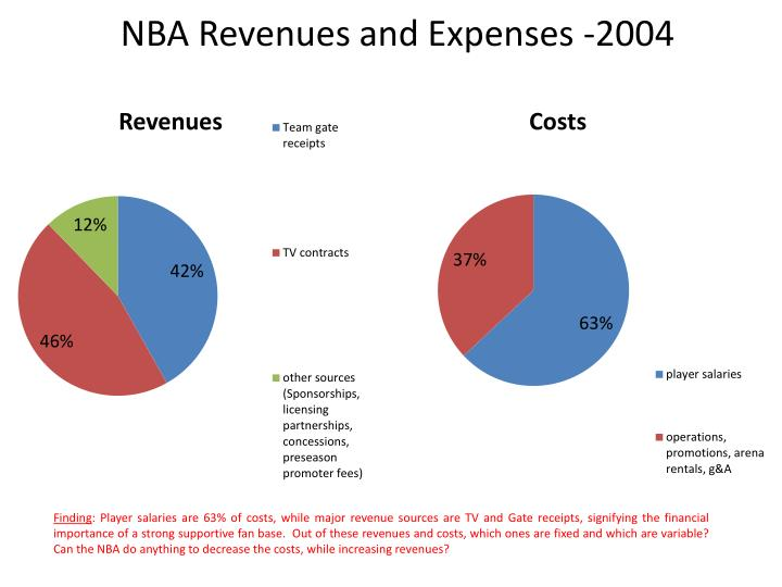 NBA Revenues and Expenses -2004