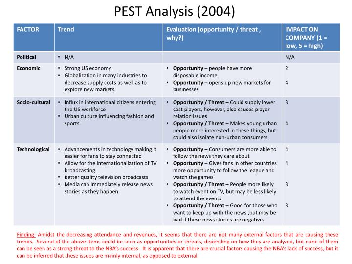 PEST Analysis (2004)