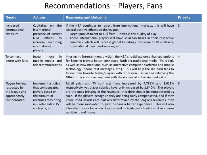 Recommendations – Players, Fans