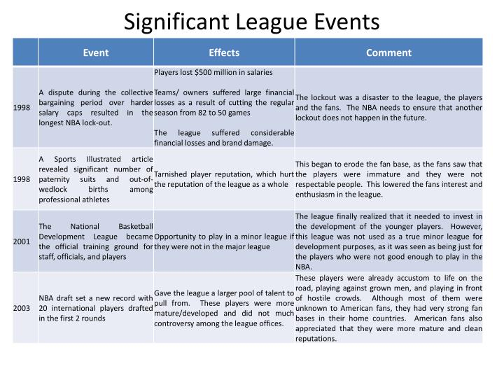 Significant League Events