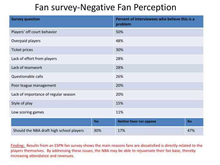 Fan survey-Negative Fan Perception