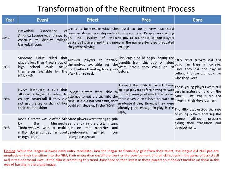 Transformation of the Recruitment Process