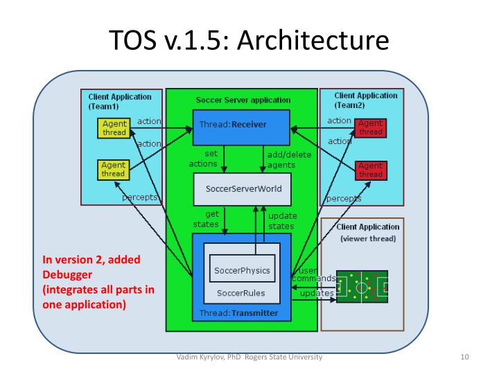 TOS v.1.5: Architecture
