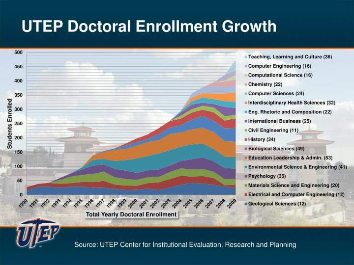 UTEP Doctoral Enrollment Growth
