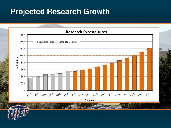 Projected Research Growth