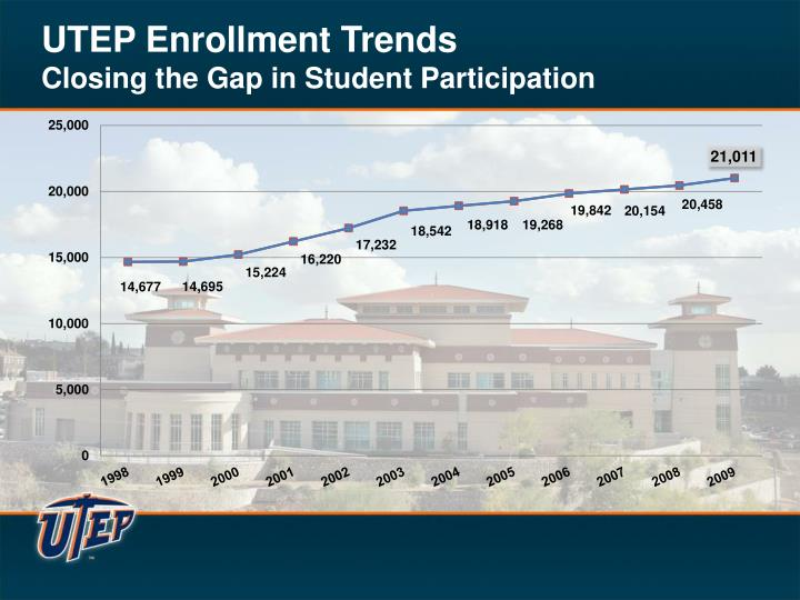 Utep enrollment trends closing the gap in student participation