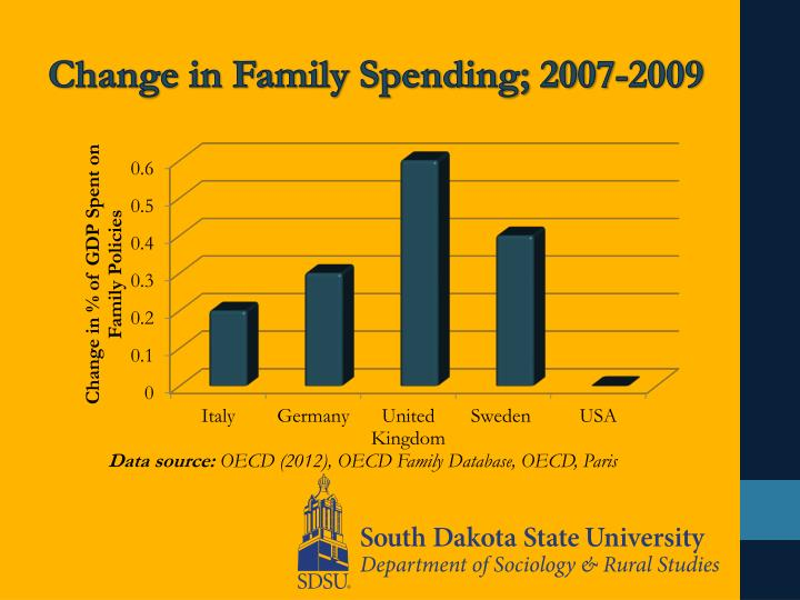 Change in Family Spending; 2007-2009