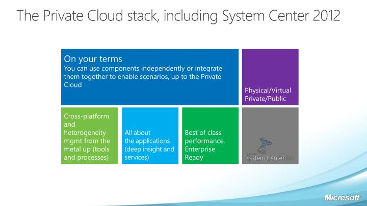 The Private Cloud stack, including System Center 2012