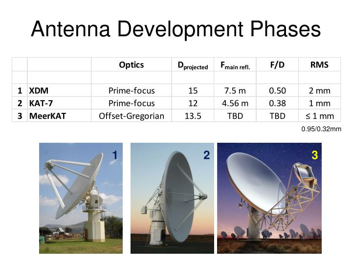 Antenna Development Phases