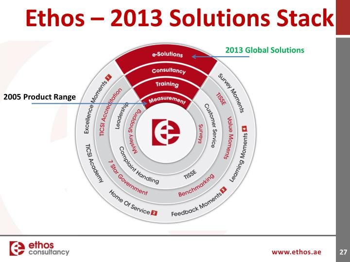 Ethos – 2013 Solutions Stack