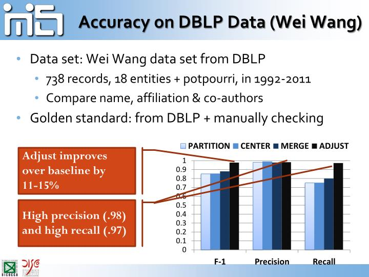 Accuracy on DBLP Data (Wei Wang)