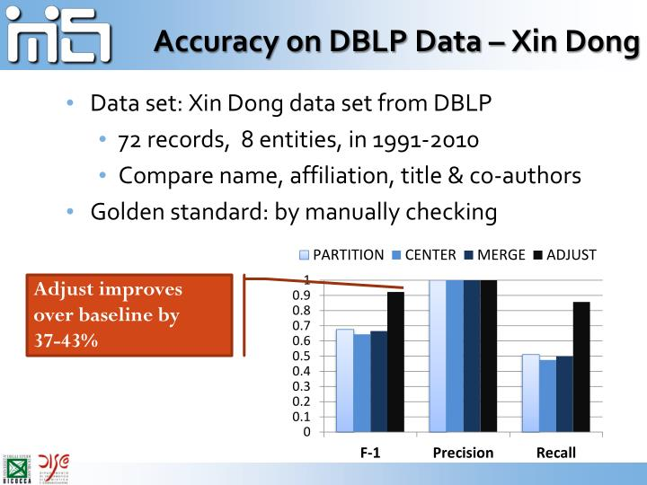 Accuracy on DBLP Data – Xin Dong