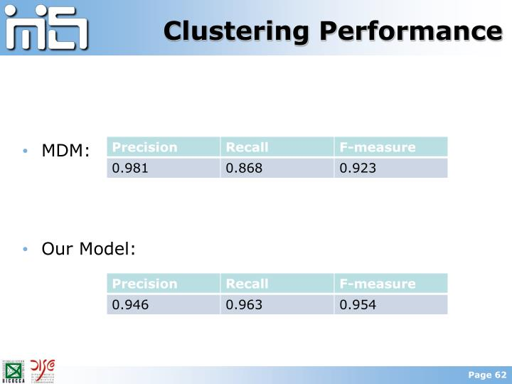 Clustering Performance
