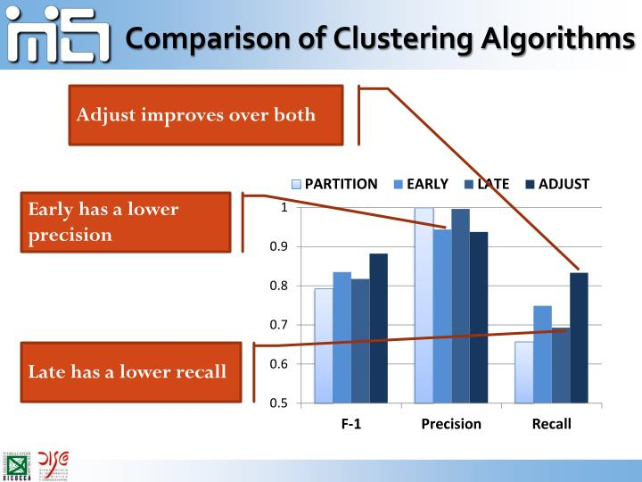 Comparison of Clustering Algorithms